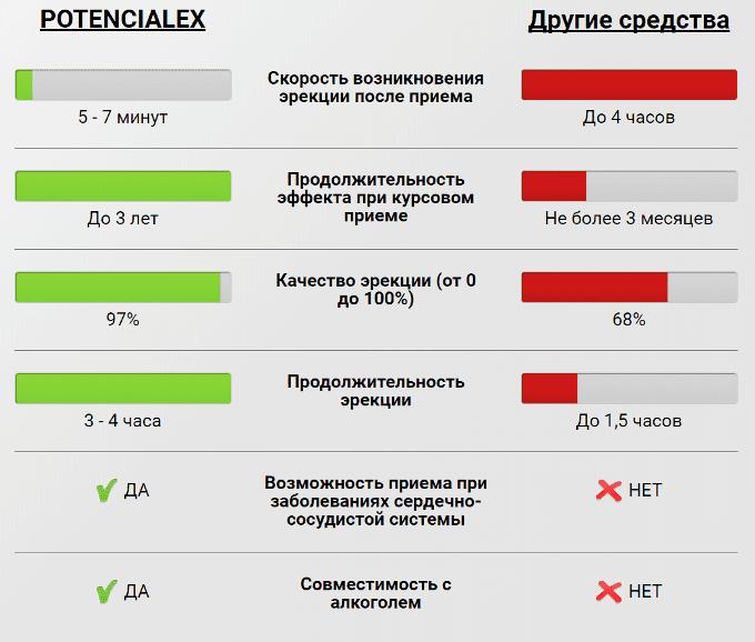 Сравнение Potencialex с другими средствами